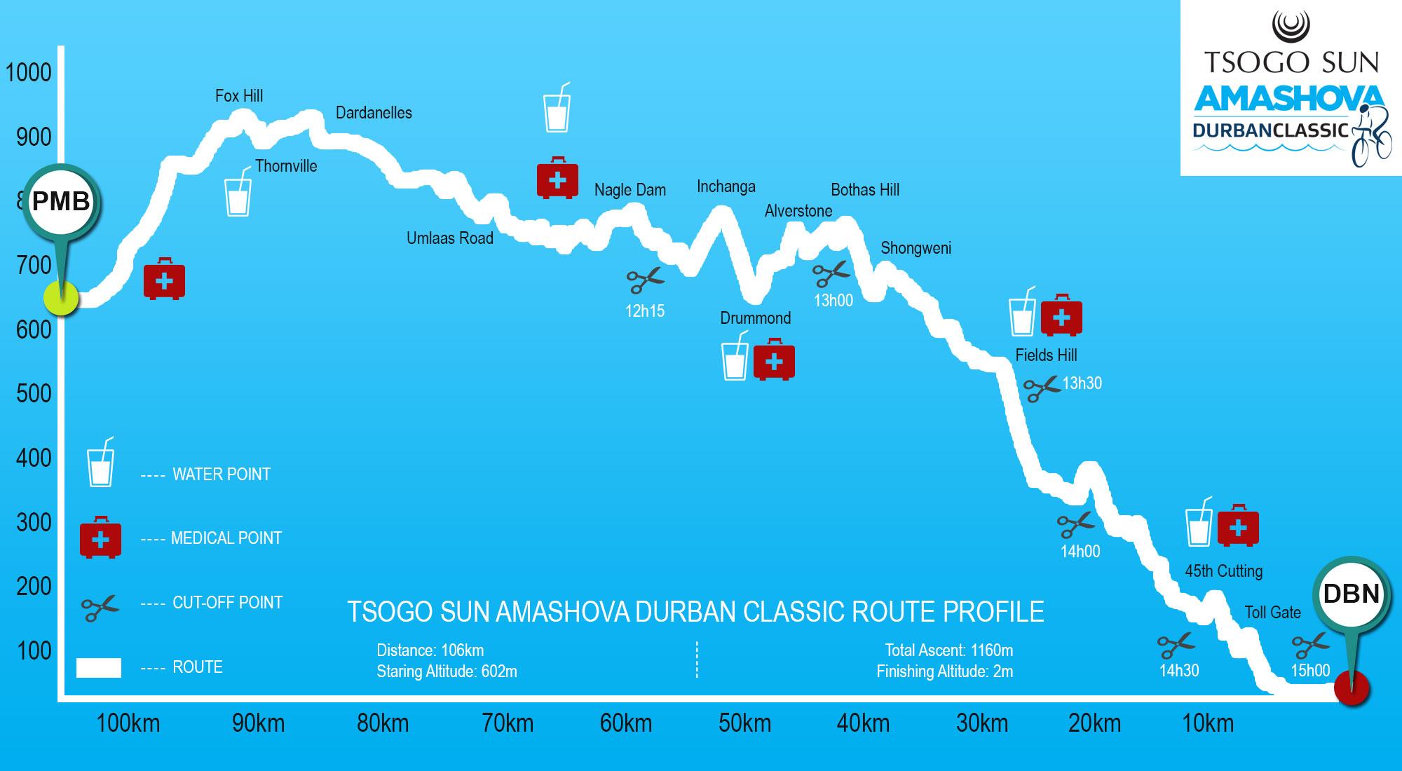 The Route Profile