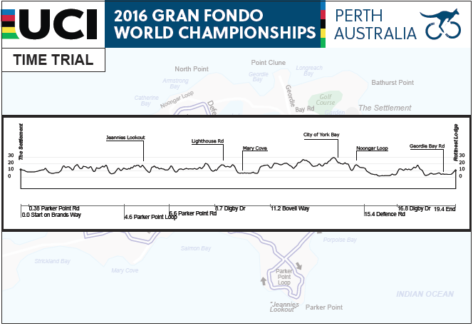 Rottnest Island Course Profile: Time Trial